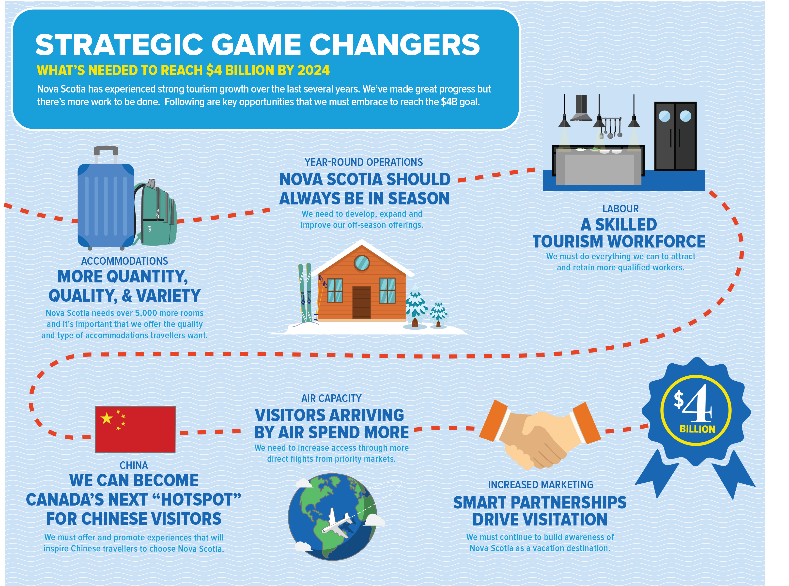 Strategic Game Changer Opportunities Infographic
