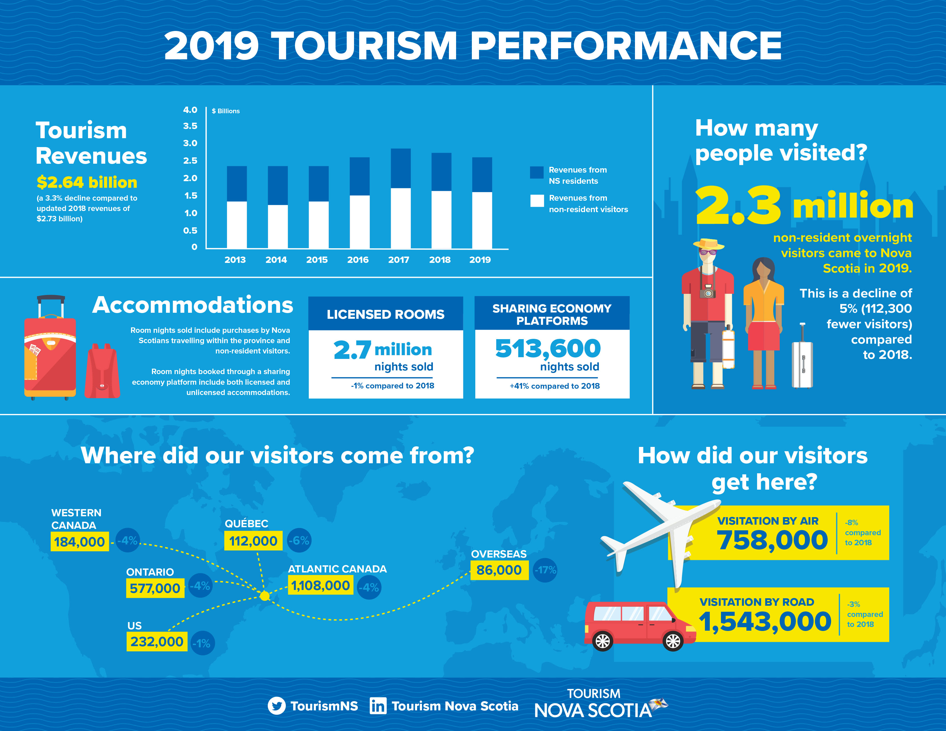 Infographic showing estimated tourism revenues, non-resident visitation and accommodations statistics for 2019