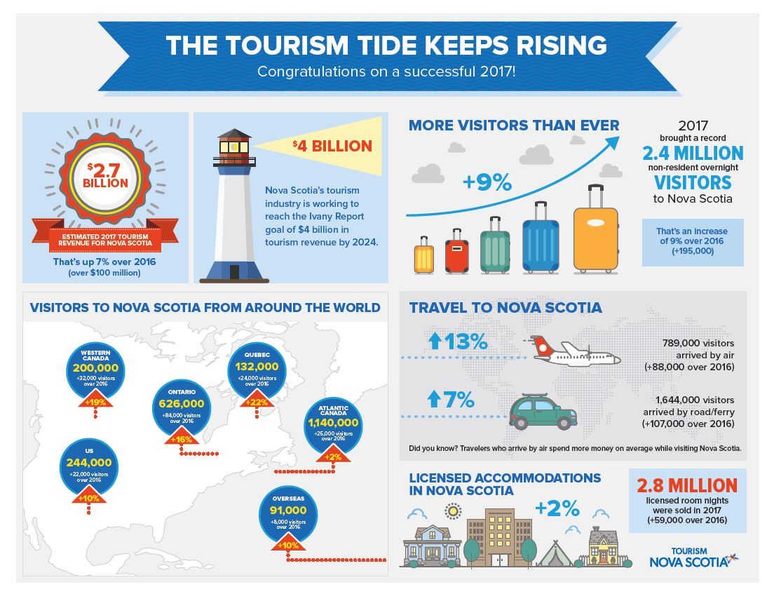 2017 Tourism Performance Infographic