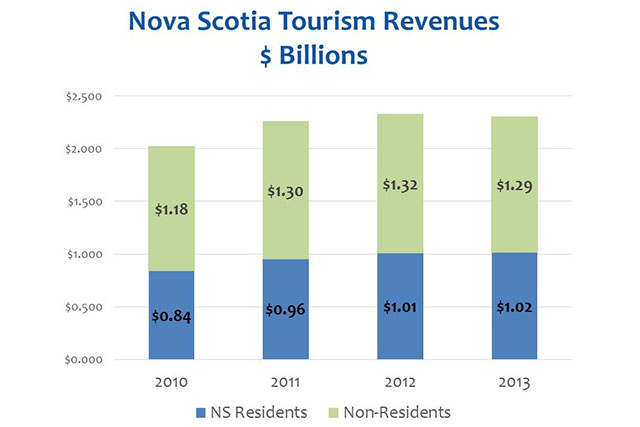 Nova Scotia Tourism revenue - Resident vs non-resident