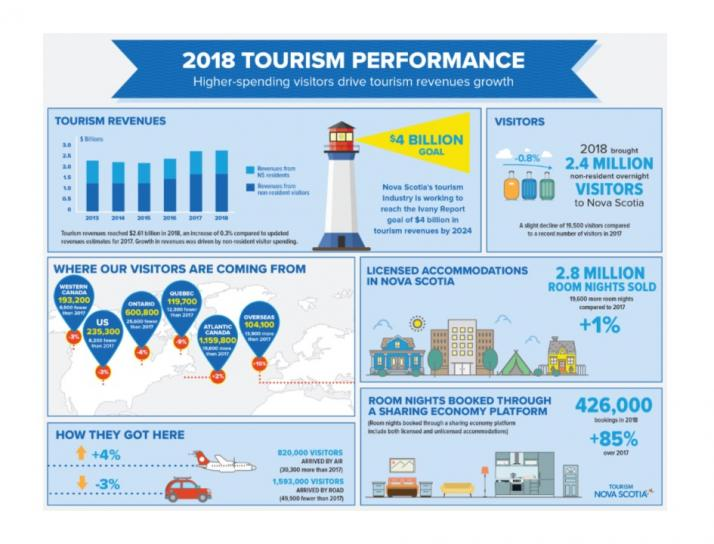 2018 Tourism Performance Infographic
